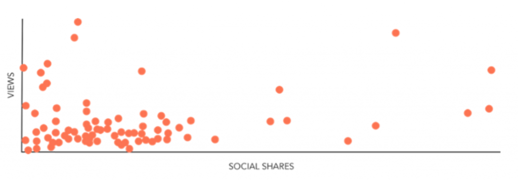Social Shares vs. Site Visits, Sidekick Study
