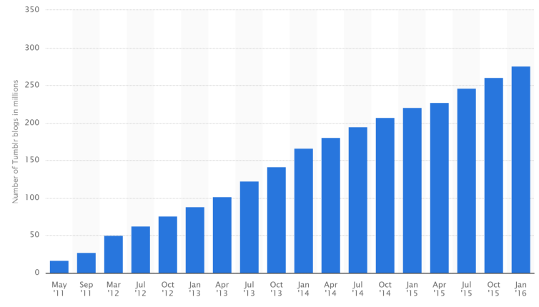 Tumblr Quarterly Blog Growth