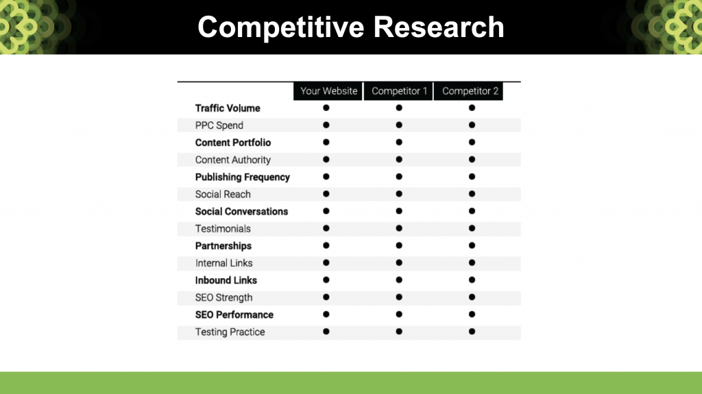 Competitor Research Chart - Content Planning